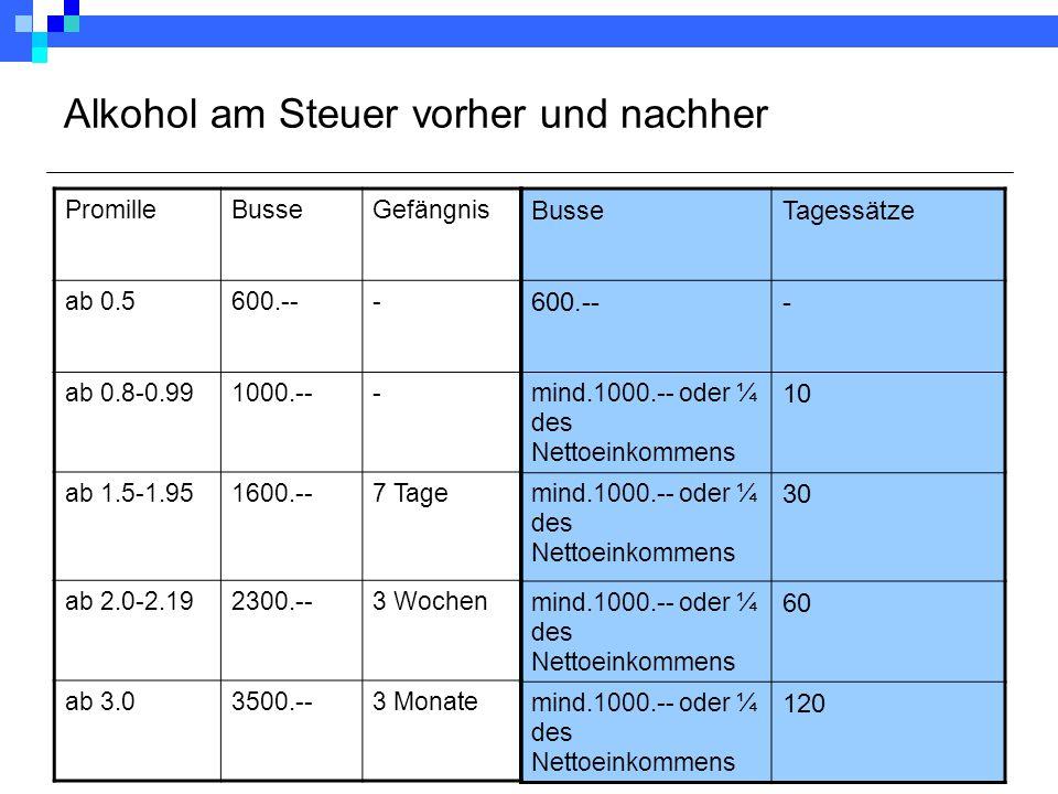 Alkohol am Steuer vorher und nachher BusseTagessätze 600.--- mind.1000.-- oder ¼ des Nettoeinkommens 10 mind.1000.-- oder ¼ des Nettoeinkommens 30 mind.1000.-- oder ¼ des Nettoeinkommens 60 mind.1000.-- oder ¼ des Nettoeinkommens 120 PromilleBusseGefängnis ab 0.5600.--- ab 0.8-0.991000.--- ab 1.5-1.951600.--7 Tage ab 2.0-2.192300.--3 Wochen ab 3.03500.--3 Monate