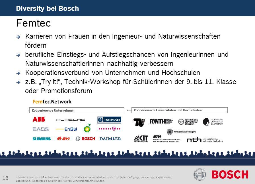 C/HMD | 13.06.2012 | © Robert Bosch GmbH 2012. Alle Rechte vorbehalten, auch bzgl. jeder Verfügung, Verwertung, Reproduktion, Bearbeitung, Weitergabe