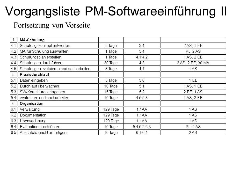 Vorgangsliste PM-Softwareeinführung II Schulungen evaluieren und nacharbeiten4.41 AS Daten eingeben3.61 EE Durchlauf überwachen5.11 AS, 1 EE SW-Korrek