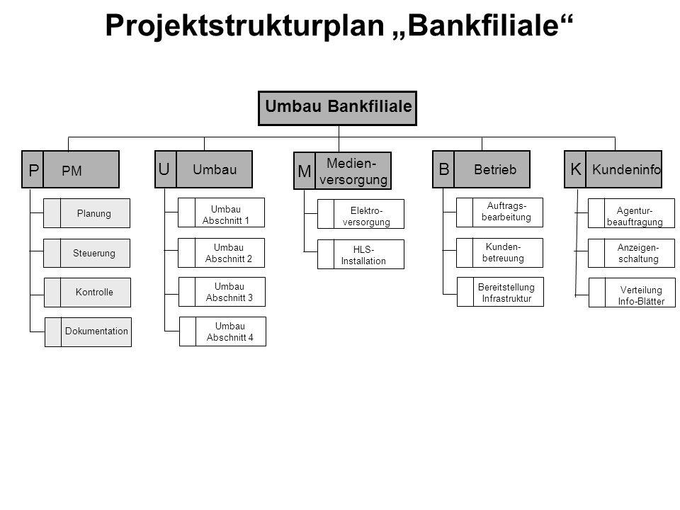 """Projektstrukturplan """"Bankfiliale"""" PM Medien- versorgung B Betrieb M Umbau U K Kundeninfo Agentur- beauftragung Anzeigen- schaltung Verteilung Info-Blä"""