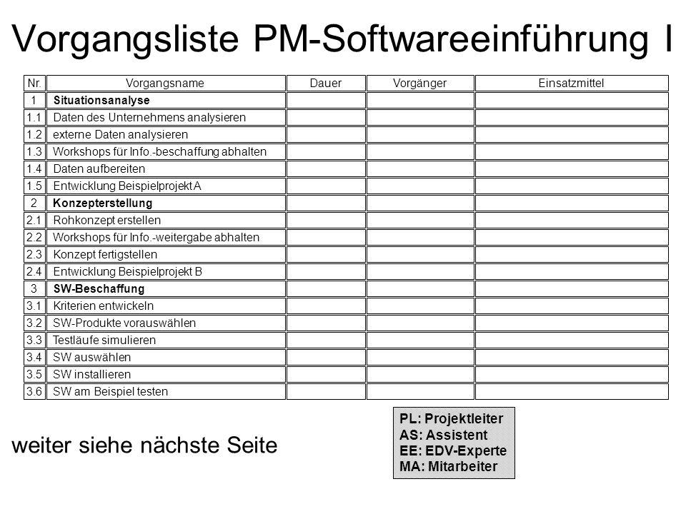 Vorgangsliste PM-Softwareeinführung I VorgangsnameVorgängerEinsatzmittel Daten des Unternehmens analysieren externe Daten analysieren Workshops für In