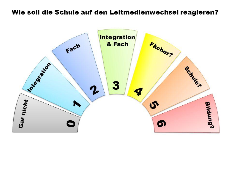 0 1 2 3 4 5 6 Gar nicht Integration Bildung. Schule.
