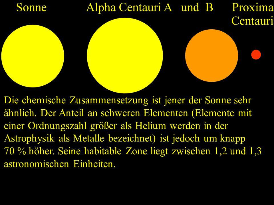 Die chemische Zusammensetzung ist jener der Sonne sehr ähnlich. Der Anteil an schweren Elementen (Elemente mit einer Ordnungszahl größer als Helium we