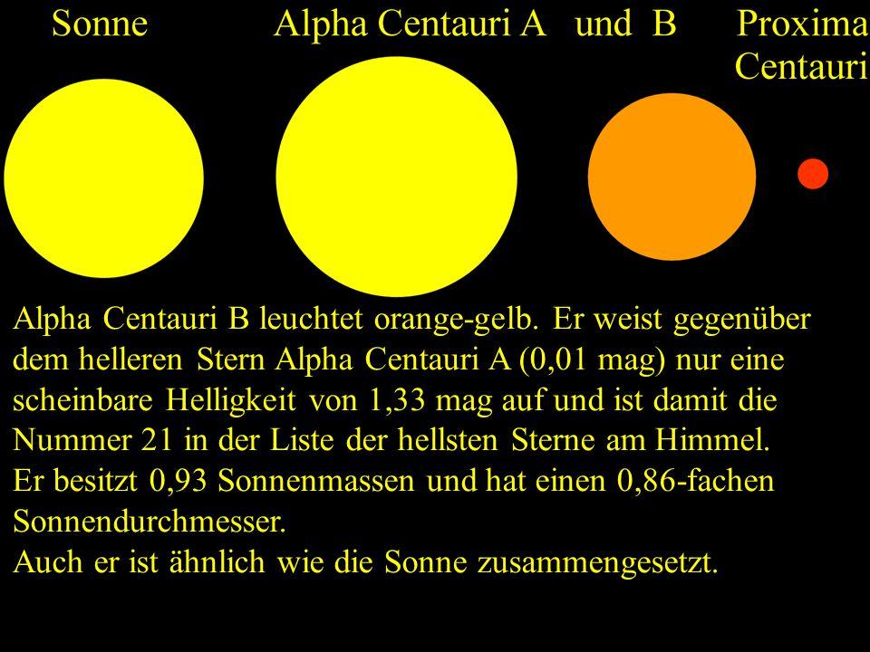 Alpha Centauri B leuchtet orange-gelb. Er weist gegenüber dem helleren Stern Alpha Centauri A (0,01 mag) nur eine scheinbare Helligkeit von 1,33 mag a
