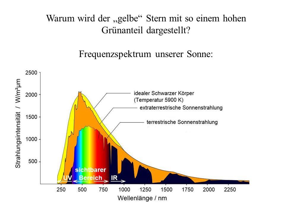 """Warum wird der """"gelbe"""" Stern mit so einem hohen Grünanteil dargestellt? Frequenzspektrum unserer Sonne:"""