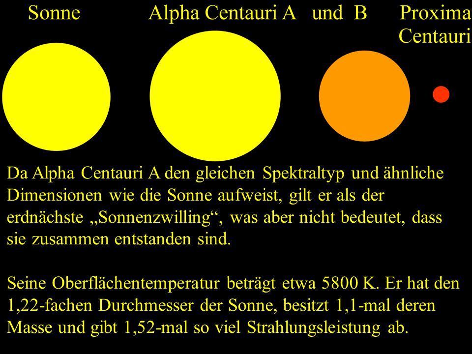 """Da Alpha Centauri A den gleichen Spektraltyp und ähnliche Dimensionen wie die Sonne aufweist, gilt er als der erdnächste """"Sonnenzwilling"""", was aber ni"""