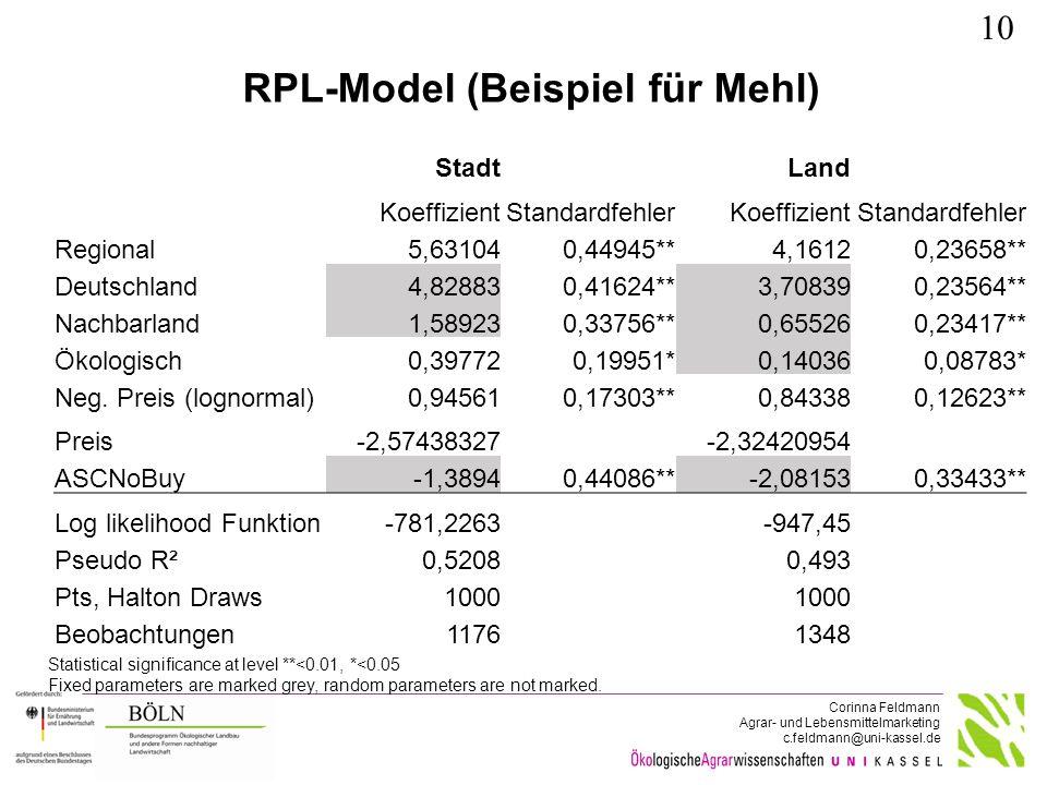 Corinna Feldmann Agrar- und Lebensmittelmarketing c.feldmann@uni-kassel.de RPL-Model (Beispiel für Mehl) StadtLand KoeffizientStandardfehlerKoeffizien