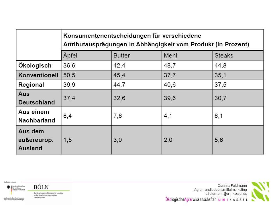 Corinna Feldmann Agrar- und Lebensmittelmarketing c.feldmann@uni-kassel.de Konsumentenentscheidungen für verschiedene Attributausprägungen in Abhängig
