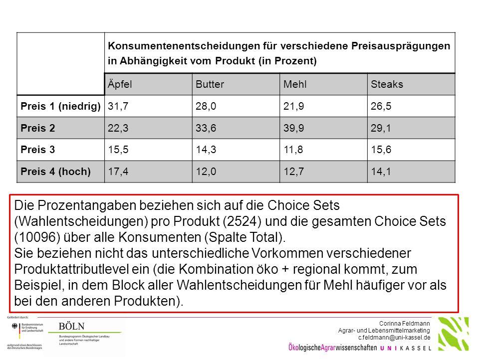 Corinna Feldmann Agrar- und Lebensmittelmarketing c.feldmann@uni-kassel.de Konsumentenentscheidungen für verschiedene Preisausprägungen in Abhängigkei