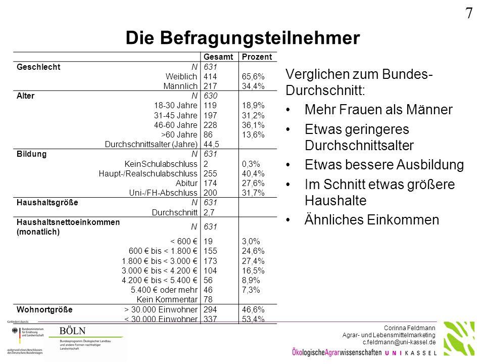 Corinna Feldmann Agrar- und Lebensmittelmarketing c.feldmann@uni-kassel.de Die Befragungsteilnehmer GesamtProzent GeschlechtN631 Weiblich41465,6% Männ