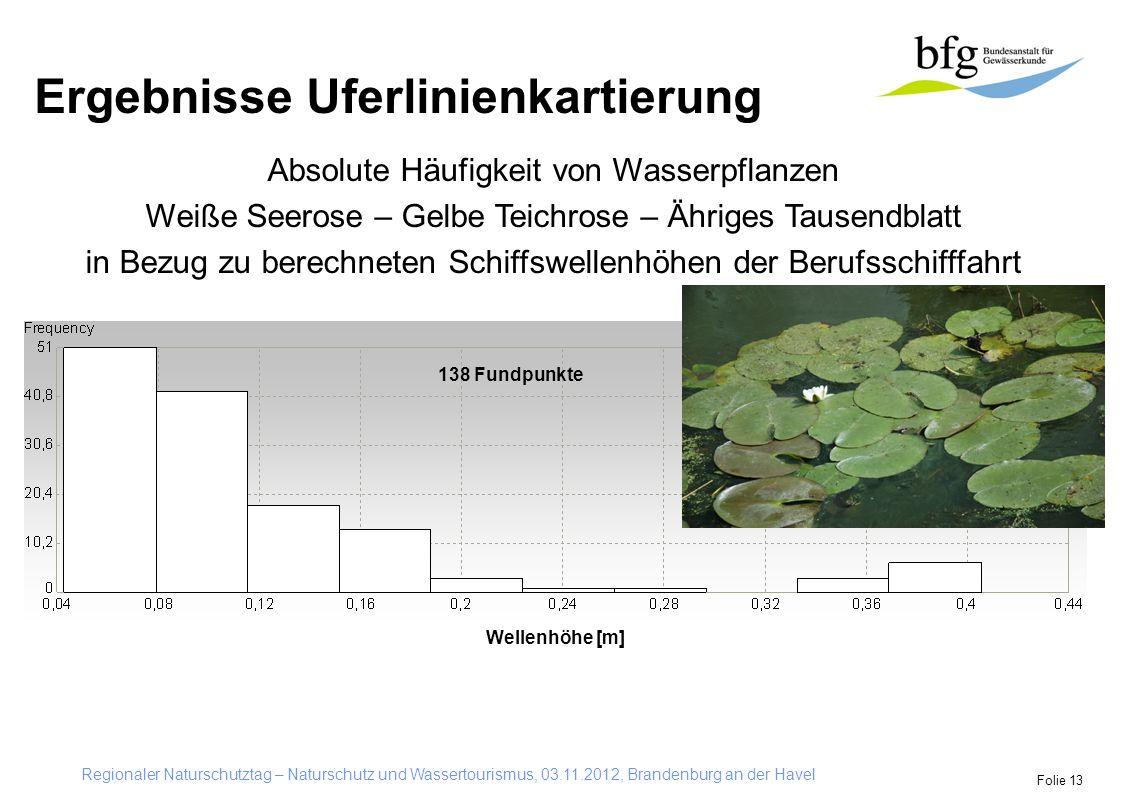 Regionaler Naturschutztag – Naturschutz und Wassertourismus, 03.11.2012, Brandenburg an der Havel Folie 13 Ergebnisse Uferlinienkartierung Absolute Hä