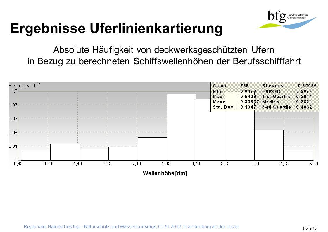 Regionaler Naturschutztag – Naturschutz und Wassertourismus, 03.11.2012, Brandenburg an der Havel Folie 15 Absolute Häufigkeit von deckwerksgeschützte
