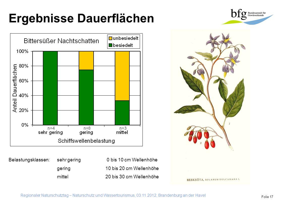 Regionaler Naturschutztag – Naturschutz und Wassertourismus, 03.11.2012, Brandenburg an der Havel Folie 17 Ergebnisse Dauerflächen Belastungsklassen: