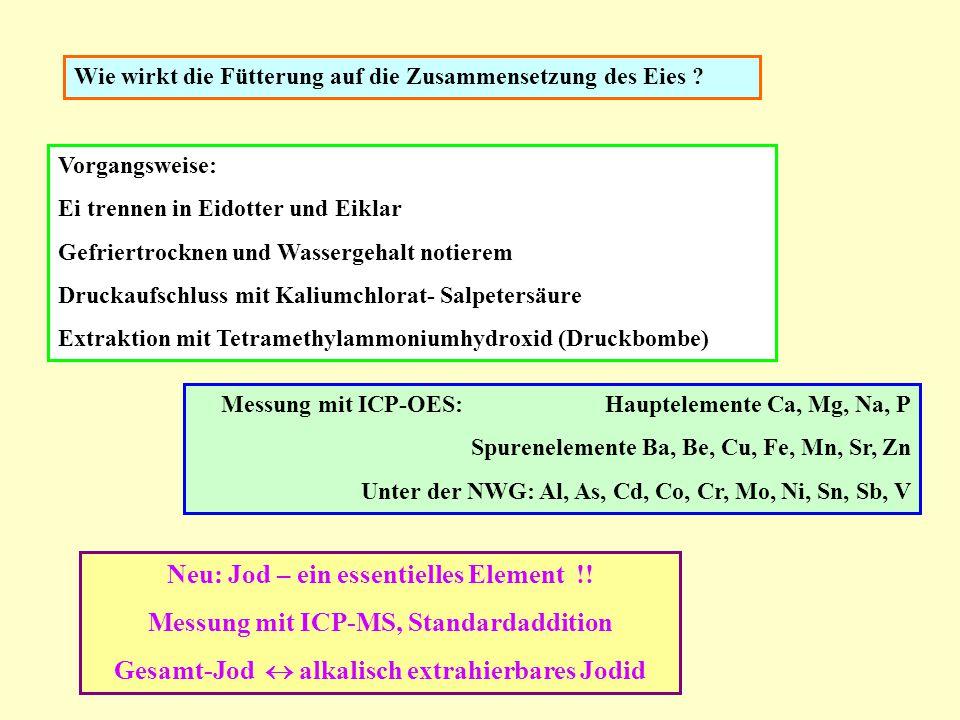 Vorgangsweise: Ei trennen in Eidotter und Eiklar Gefriertrocknen und Wassergehalt notierem Druckaufschluss mit Kaliumchlorat- Salpetersäure Extraktion