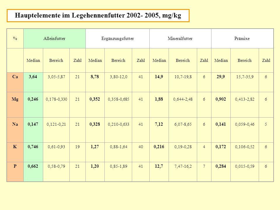 %AlleinfutterErgänzungsfutterMineralfutterPrämixe MedianBereichZahlMedianBereichZahlMedianBereichZahlMedianBereichZahl Ca3,64 3,05-5,8721 8,78 3,80-12