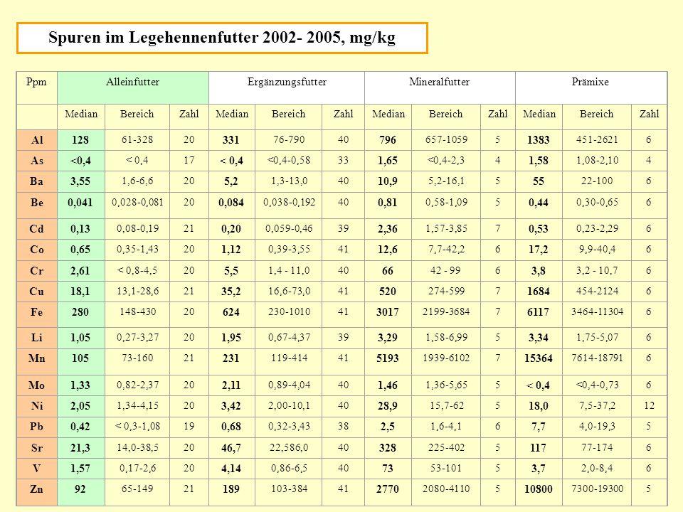 Spuren im Legehennenfutter 2002- 2005, mg/kg PpmAlleinfutterErgänzungsfutterMineralfutterPrämixe MedianBereichZahlMedianBereichZahlMedianBereichZahlMe