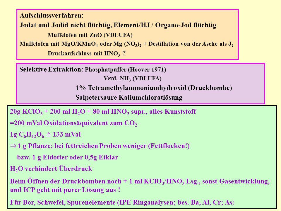 Aufschlussverfahren: Jodat und Jodid nicht flüchtig, Element/HJ / Organo-Jod flüchtig Muffelofen mit ZnO (VDLUFA) Muffelofen mit MgO/KMnO 4 oder Mg (N