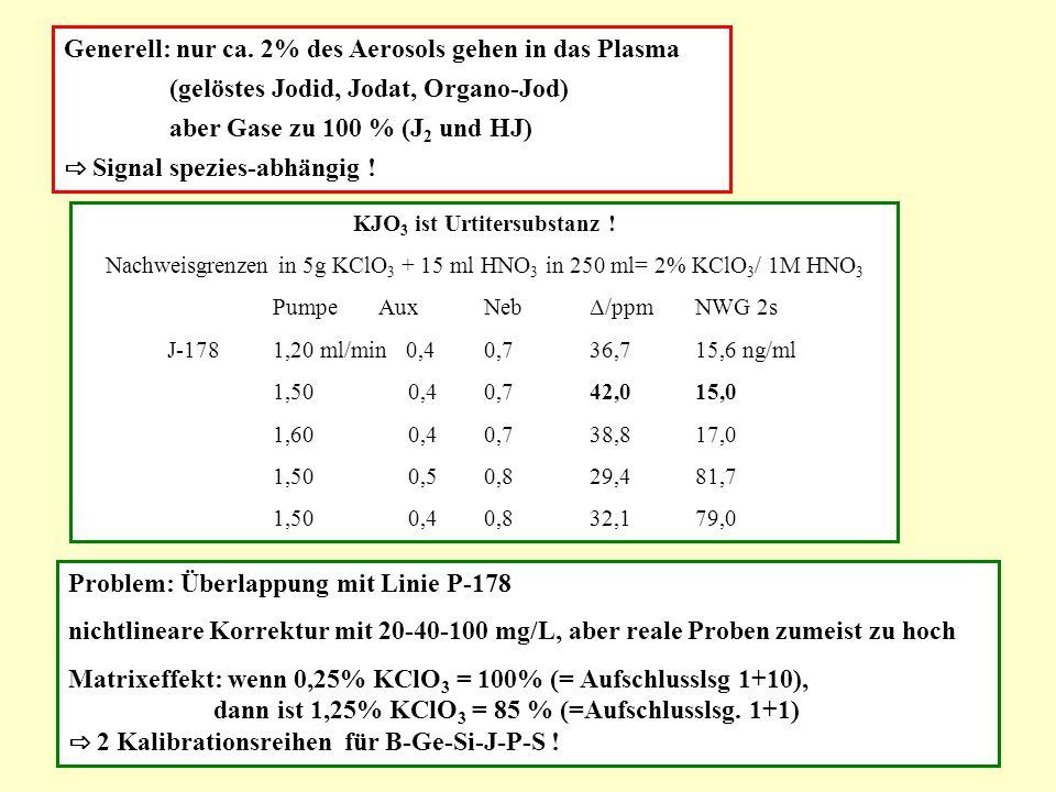 Nachweisgrenze mg/kg * 1g/25ml Matrixeffekt 0,25%  1,25 % KClO3 B- 2080,4983,9 % B- 2490,4087,1 % Ge-2090,4183,7 % Ge-2650,1483,5% J- 1780,5285,2 % S- 1800,5188,8 % Si-2510,5586,7 % Si-2120,7787,2% * Leerwertmethode, Programm VALIDATA