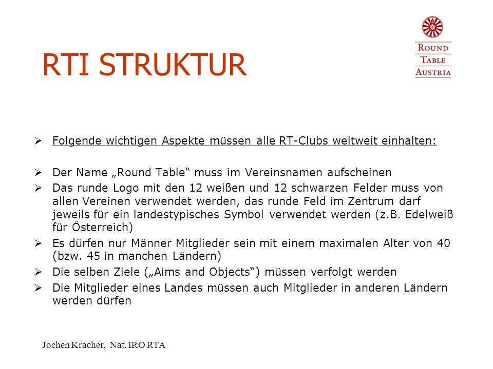 Jochen Kracher, Nat.IRO RTA RTI STRUKTUR  Round Table ist aktuell in ca.