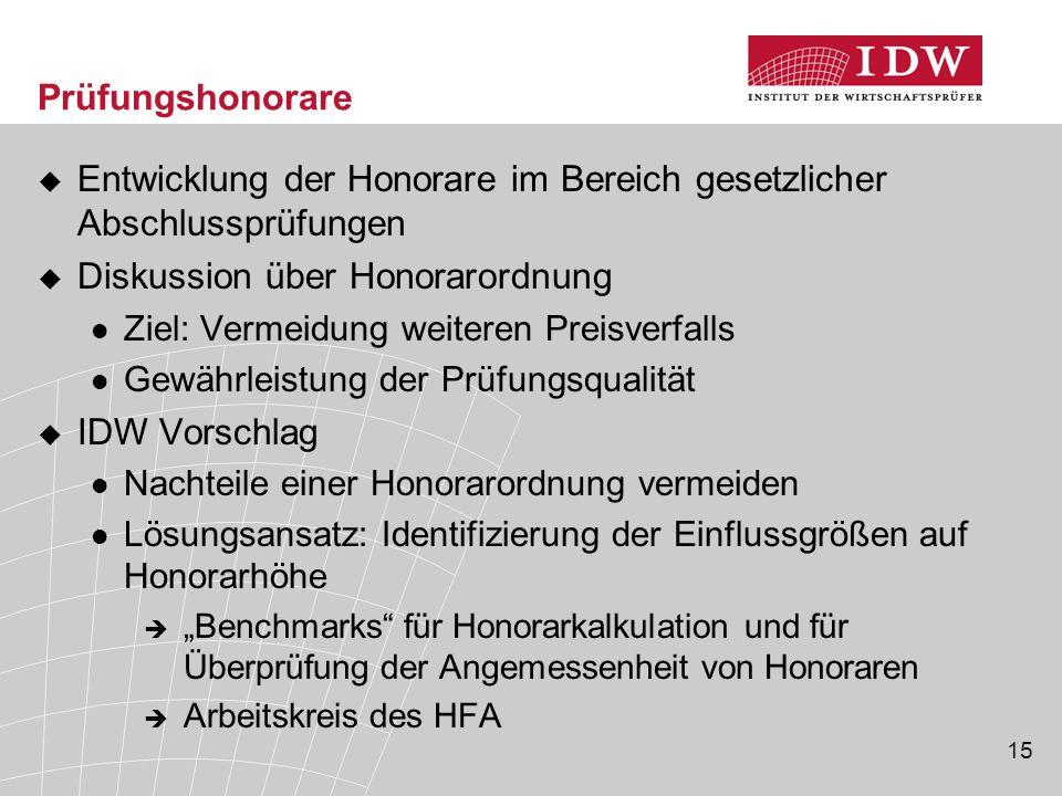 15 Prüfungshonorare  Entwicklung der Honorare im Bereich gesetzlicher Abschlussprüfungen  Diskussion über Honorarordnung Ziel: Vermeidung weiteren P