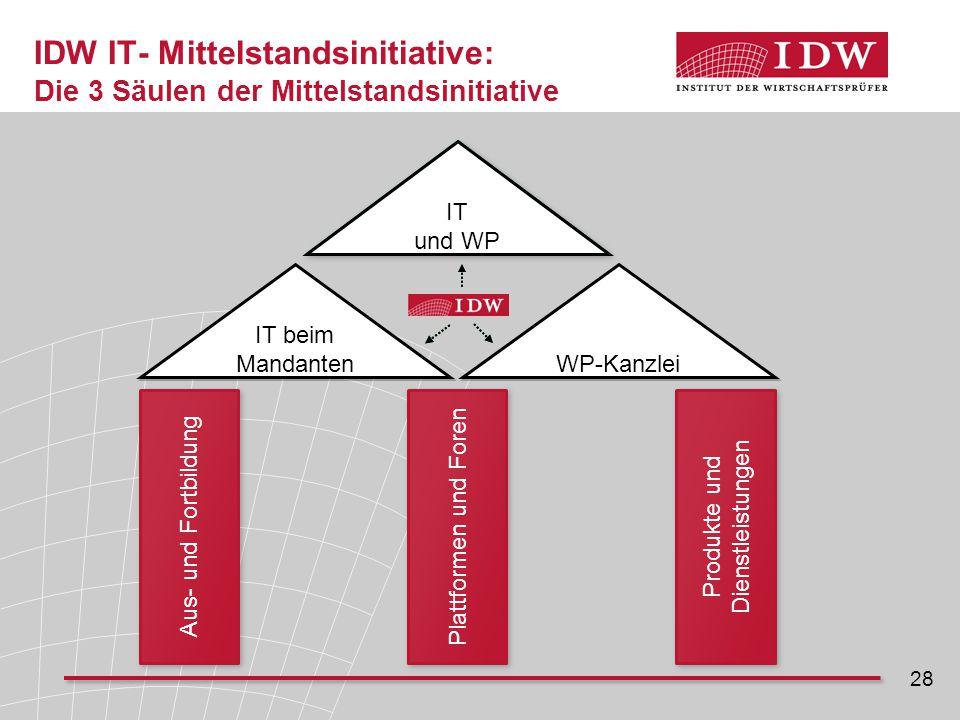 28 IDW IT- Mittelstandsinitiative: Die 3 Säulen der Mittelstandsinitiative Aus- und Fortbildung Plattformen und Foren Produkte und Dienstleistungen IT