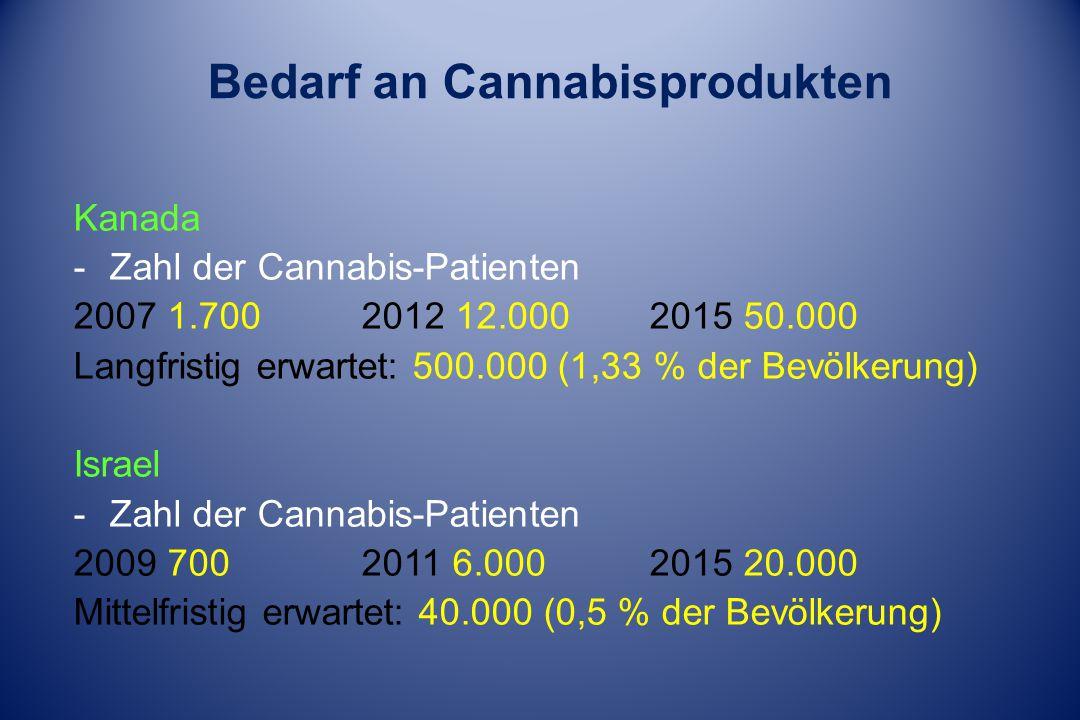 Bedarf an Cannabisprodukten Kanada -Zahl der Cannabis-Patienten 2007 1.7002012 12.0002015 50.000 Langfristig erwartet: 500.000 (1,33 % der Bevölkerung) Israel -Zahl der Cannabis-Patienten 2009 700 2011 6.0002015 20.000 Mittelfristig erwartet: 40.000 (0,5 % der Bevölkerung)
