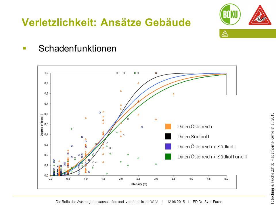 Die Rolle der Wassergenossenschaften und -verbände in der WLV I 12.06.2015 I PD Dr. Sven Fuchs Verletzlichkeit: Ansätze Gebäude  Schadenfunktionen Da
