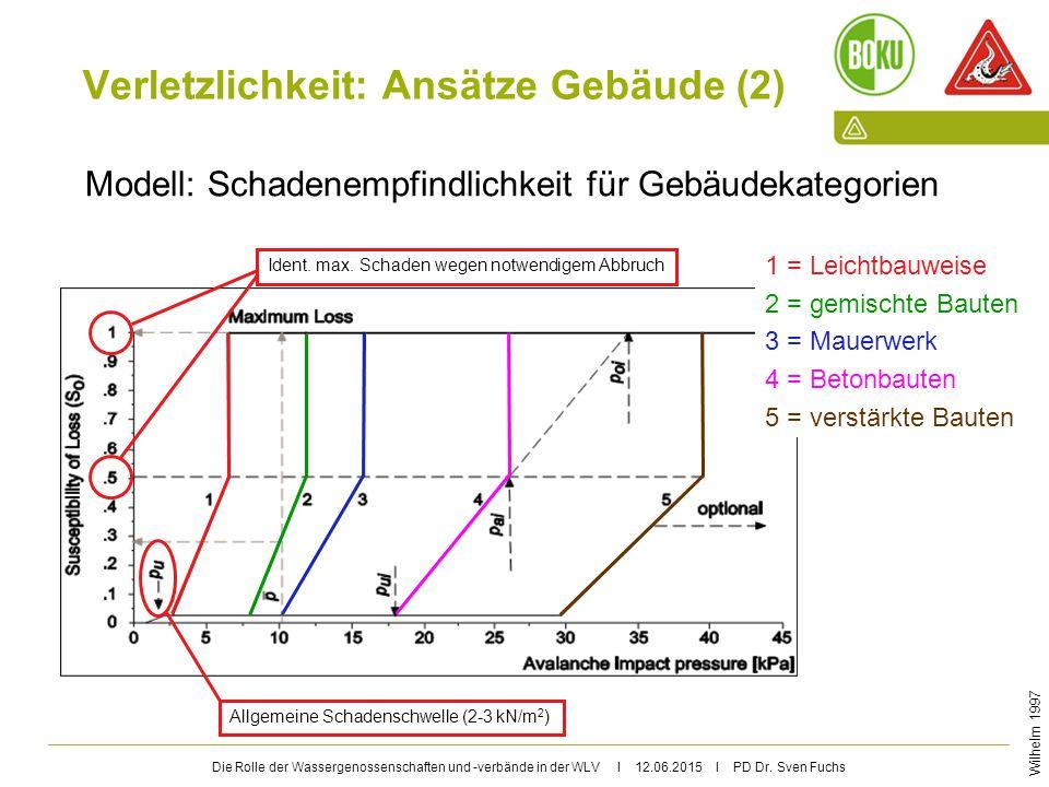 Die Rolle der Wassergenossenschaften und -verbände in der WLV I 12.06.2015 I PD Dr. Sven Fuchs Verletzlichkeit: Ansätze Gebäude (2) Modell: Schadenemp