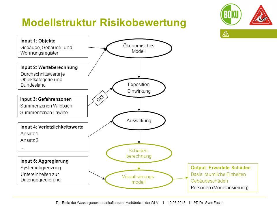 Die Rolle der Wassergenossenschaften und -verbände in der WLV I 12.06.2015 I PD Dr. Sven Fuchs Modellstruktur Risikobewertung Exposition Einwirkung Au