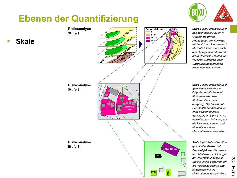 Die Rolle der Wassergenossenschaften und -verbände in der WLV I 12.06.2015 I PD Dr. Sven Fuchs Ebenen der Quantifizierung BUWAL 1999  Skale