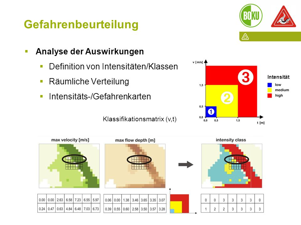 Die Rolle der Wassergenossenschaften und -verbände in der WLV I 12.06.2015 I PD Dr. Sven Fuchs Gefahrenbeurteilung  Analyse der Auswirkungen  Defini