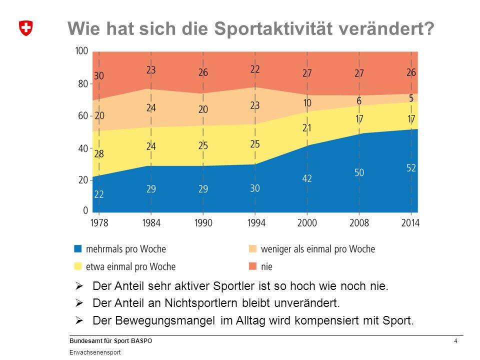 4 Bundesamt für Sport BASPO Erwachsenensport  Der Anteil sehr aktiver Sportler ist so hoch wie noch nie.