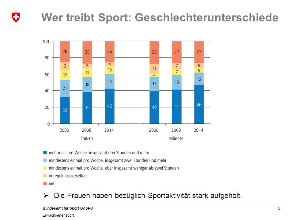 6 Bundesamt für Sport BASPO Erwachsenensport 20082014 Wer treibt Sport: Altersunterschiede