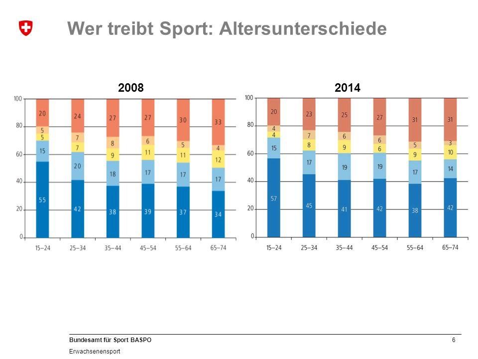 7 Bundesamt für Sport BASPO Erwachsenensport Die beliebtesten Sportarten der Schweizer Bevölkerung, 15-74-jährig