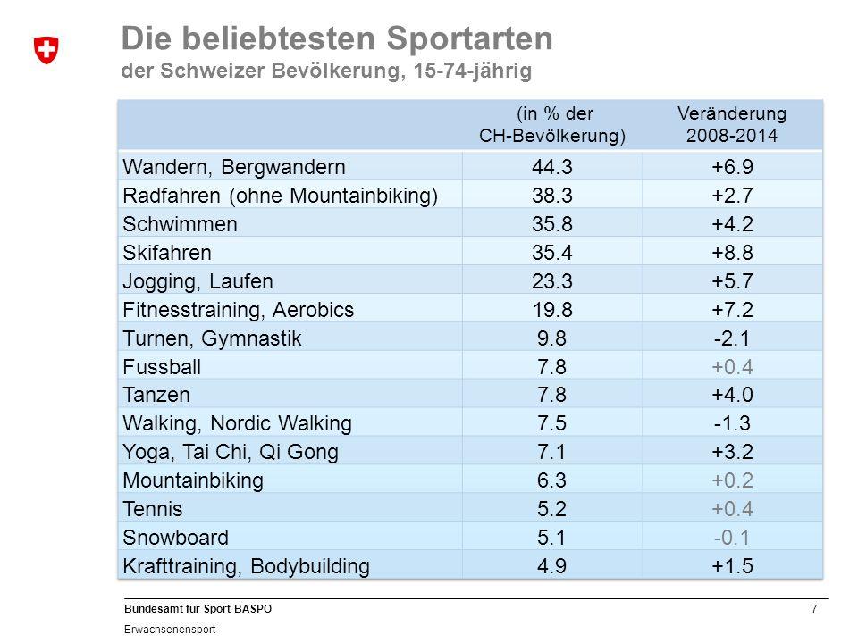 18 Bundesamt für Sport BASPO Erwachsenensport Programmentwicklung 2011 - 2014 Anzahl esa-Leiter/innen im Status «gültig» innerhalb von Alterskategorien ab 18 bis > 70 Jahren