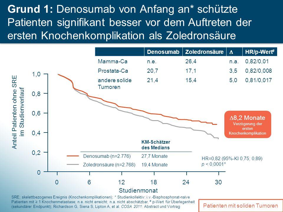 3 Grund 1: Denosumab von Anfang an* schützte Patienten signifikant besser vor dem Auftreten der ersten Knochenkomplikation als Zoledronsäure SRE; skelettbezogenes Ereignis (Knochenkomplikationen); * Studienkollektiv: i.v.-Bisphosphonat-naïve Patienten mit ≥ 1 Knochenmetastase; n.e.