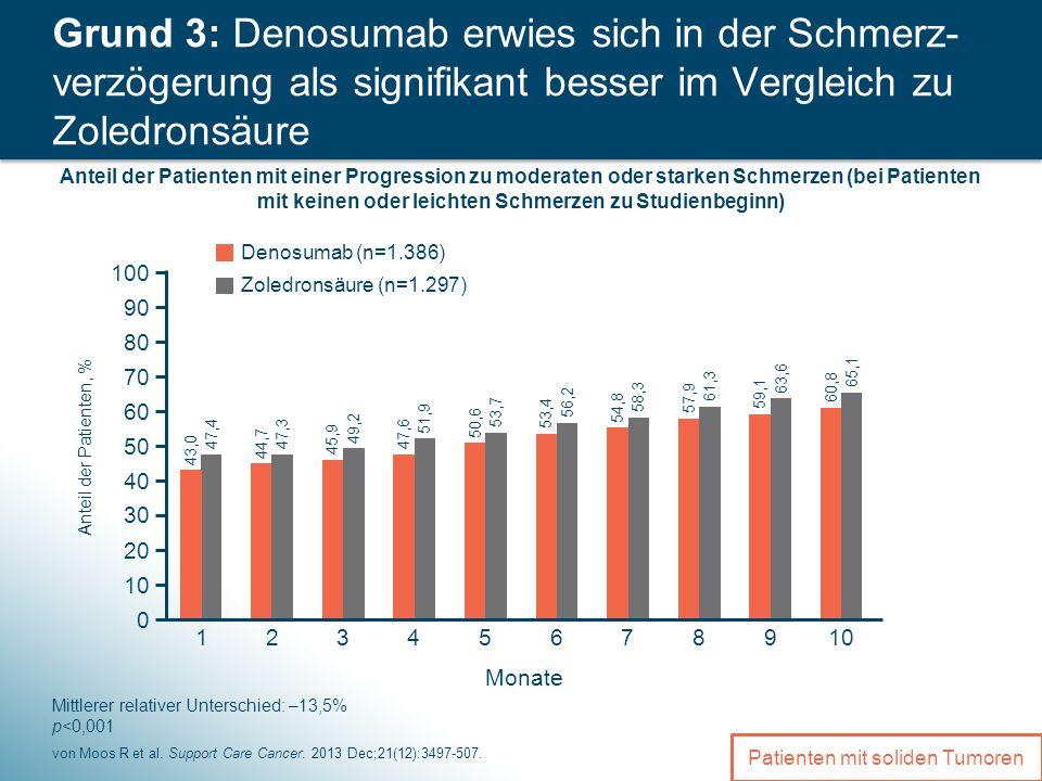 5 Grund 3: Denosumab erwies sich in der Schmerz- verzögerung als signifikant besser im Vergleich zu Zoledronsäure von Moos R et al.