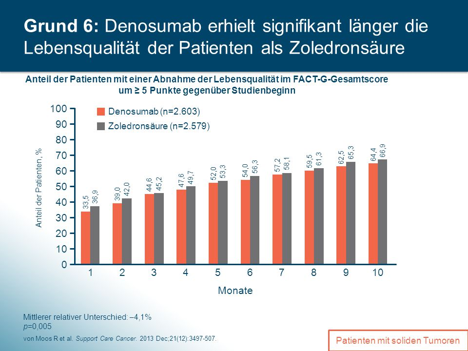 8 von Moos R et al.Support Care Cancer. 2013 Dec;21(12):3497-507.