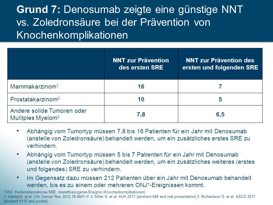 Abhängig vom Tumortyp müssen 7,8 bis 16 Patienten für ein Jahr mit Denosumab (anstelle von Zoledronsäure) behandelt werden, um ein zusätzliches erstes SRE zu verhindern.