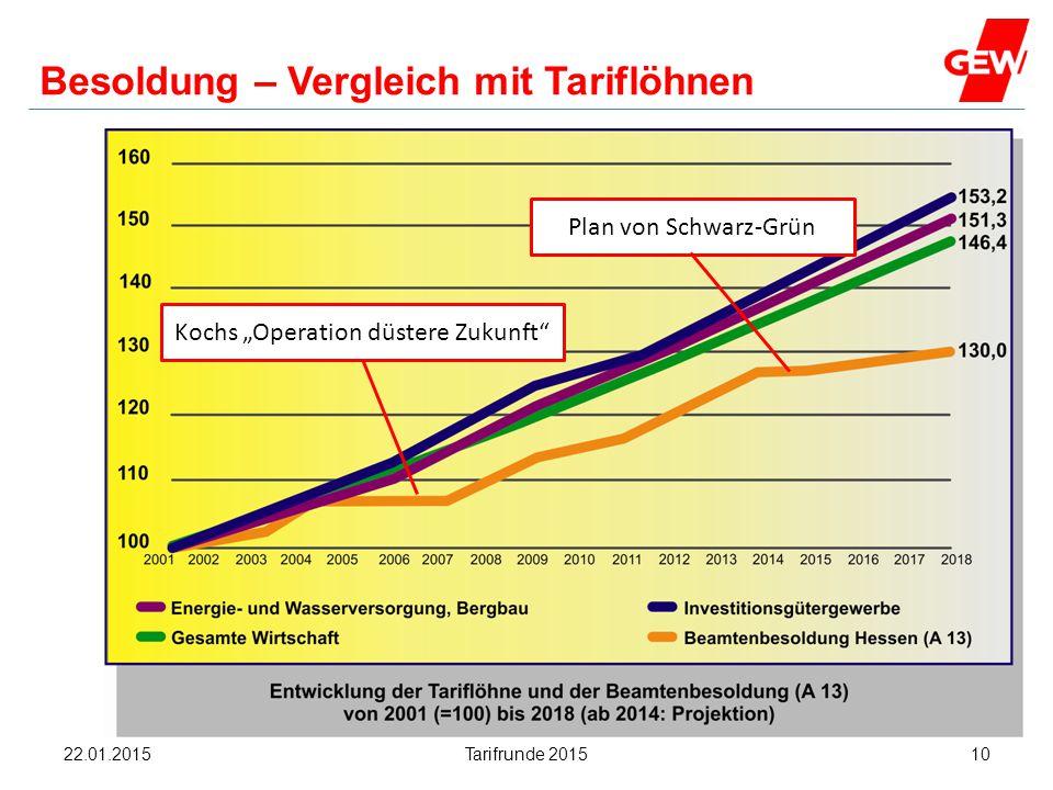 """Hanau Besoldung – Vergleich mit Tariflöhnen Kochs """"Operation düstere Zukunft"""" Plan von Schwarz-Grün Tarifrunde 20151022.01.2015"""
