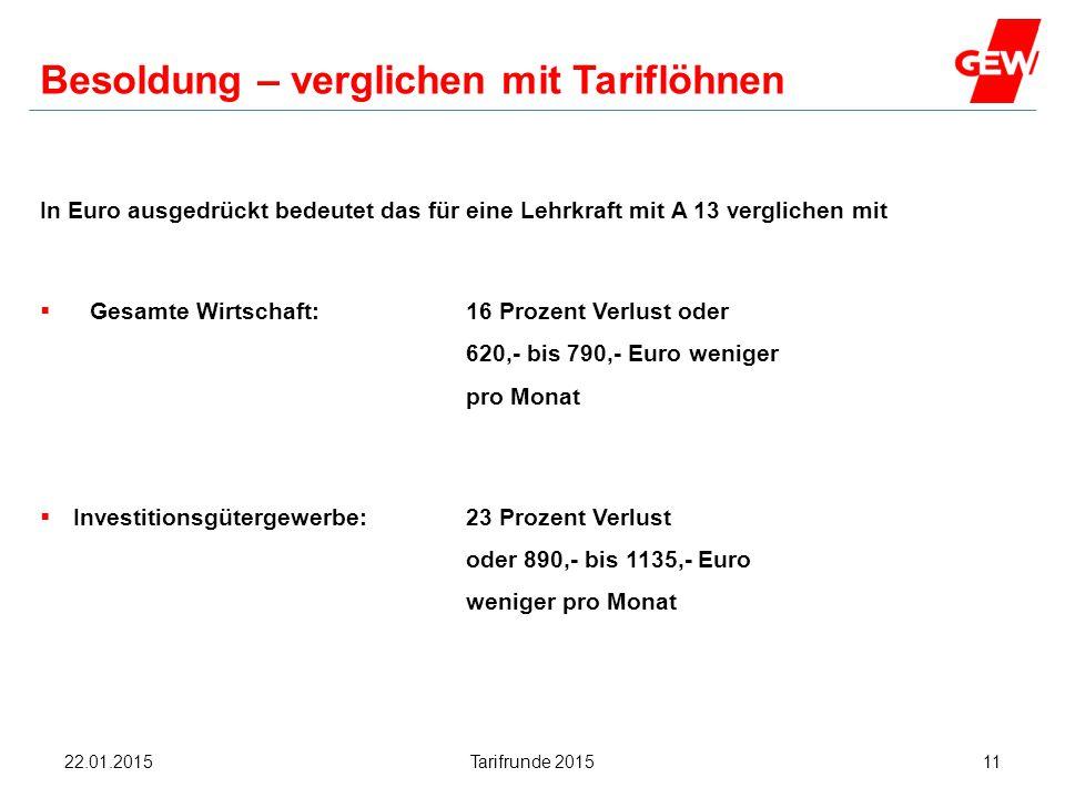 Hanau Besoldung – verglichen mit Tariflöhnen In Euro ausgedrückt bedeutet das für eine Lehrkraft mit A 13 verglichen mit  Gesamte Wirtschaft: 16 Proz