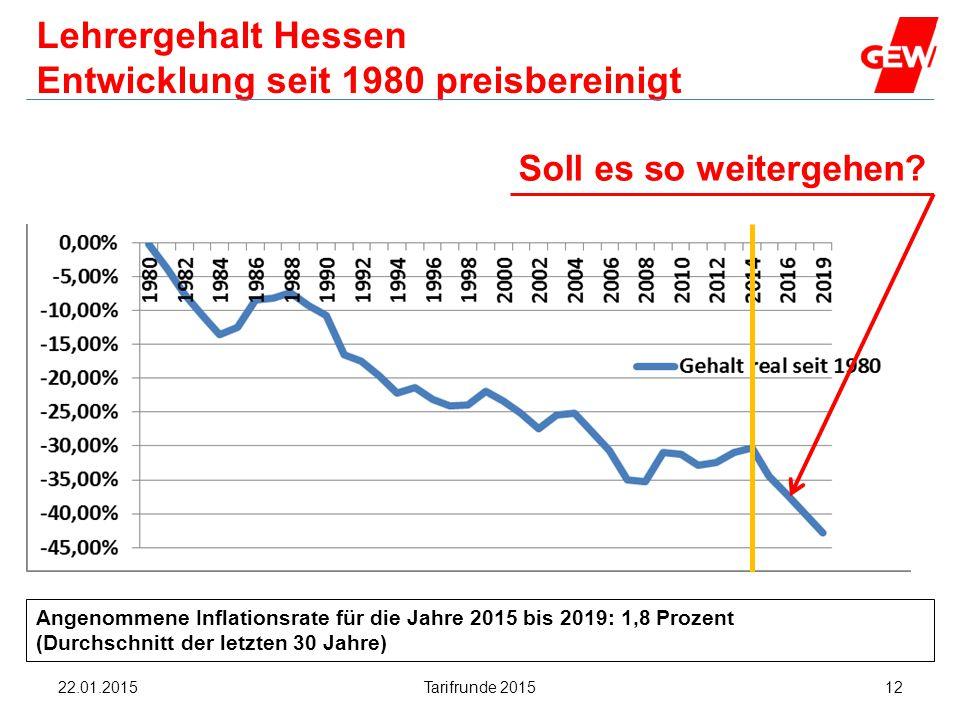 Hanau Soll es so weitergehen? Lehrergehalt Hessen Entwicklung seit 1980 preisbereinigt Angenommene Inflationsrate für die Jahre 2015 bis 2019: 1,8 Pro