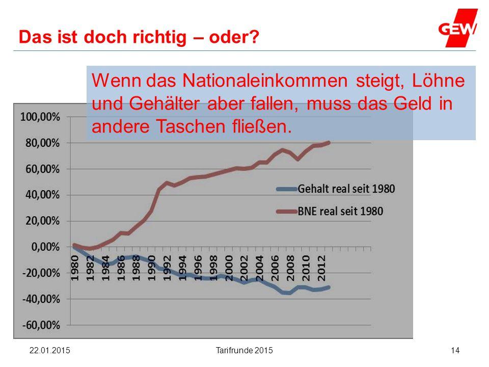 Hanau Das ist doch richtig – oder? Wenn das Nationaleinkommen steigt, Löhne und Gehälter aber fallen, muss das Geld in andere Taschen fließen. Tarifru