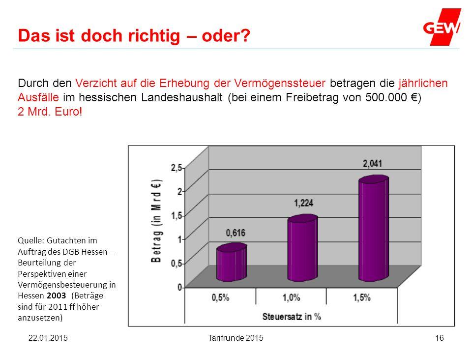Hanau Das ist doch richtig – oder? Durch den Verzicht auf die Erhebung der Vermögenssteuer betragen die jährlichen Ausfälle im hessischen Landeshausha