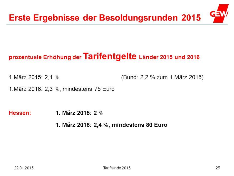 Hanau Erste Ergebnisse der Besoldungsrunden 2015 prozentuale Erhöhung der Tarifentgelte Länder 2015 und 2016 1.März 2015: 2,1 % (Bund: 2,2 % zum 1.Mär