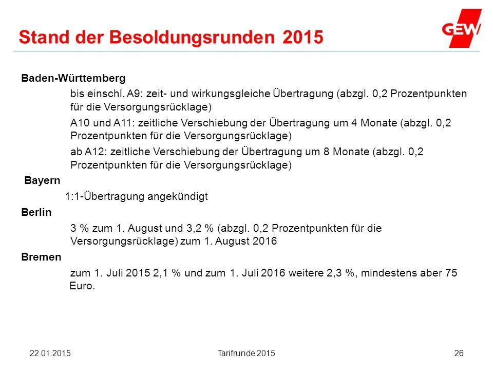 Hanau Stand der Besoldungsrunden 2015 Baden-Württemberg bis einschl. A9: zeit- und wirkungsgleiche Übertragung (abzgl. 0,2 Prozentpunkten für die Vers