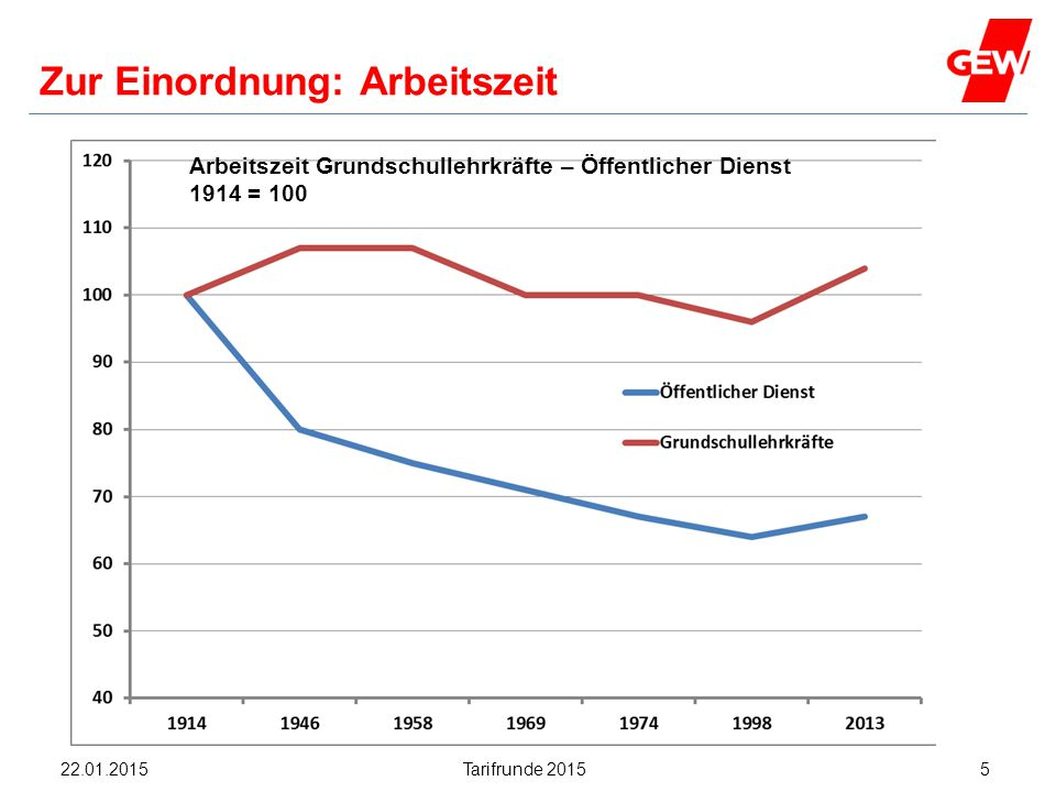 Hanau Zur Einordnung: Arbeitszeit Arbeitszeit Grundschullehrkräfte – Öffentlicher Dienst 1914 = 100 Tarifrunde 2015522.01.2015