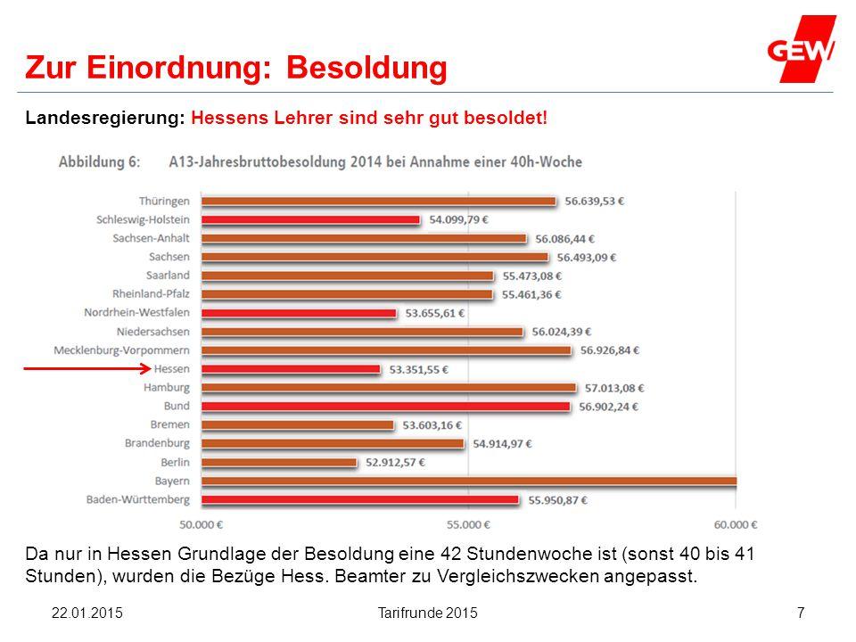 Hanau Zur Einordnung: Besoldung Landesregierung: Hessens Lehrer sind sehr gut besoldet! Da nur in Hessen Grundlage der Besoldung eine 42 Stundenwoche