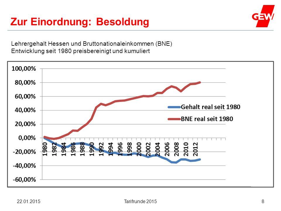 Hanau Zur Einordnung: Besoldung Lehrergehalt Hessen und Bruttonationaleinkommen (BNE) Entwicklung seit 1980 preisbereinigt und kumuliert Tarifrunde 20