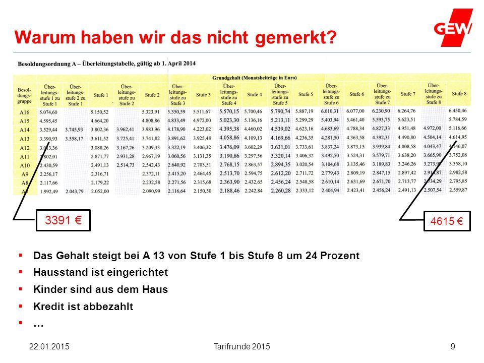 Hanau Warum haben wir das nicht gemerkt?  Das Gehalt steigt bei A 13 von Stufe 1 bis Stufe 8 um 24 Prozent  Hausstand ist eingerichtet  Kinder sind